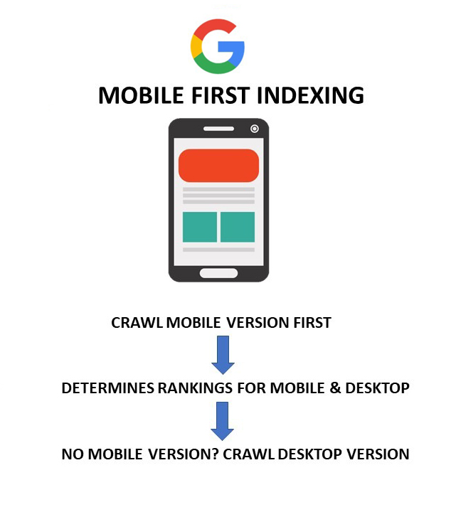 Mobile-First Google Indexed
